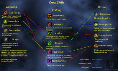 Crewskillsmap_2